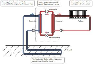 Air Source Heat Pump Technology